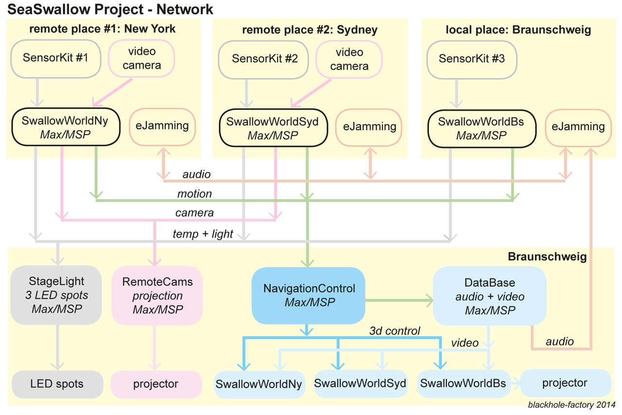 overview of the network built for the SeaSwallow Project